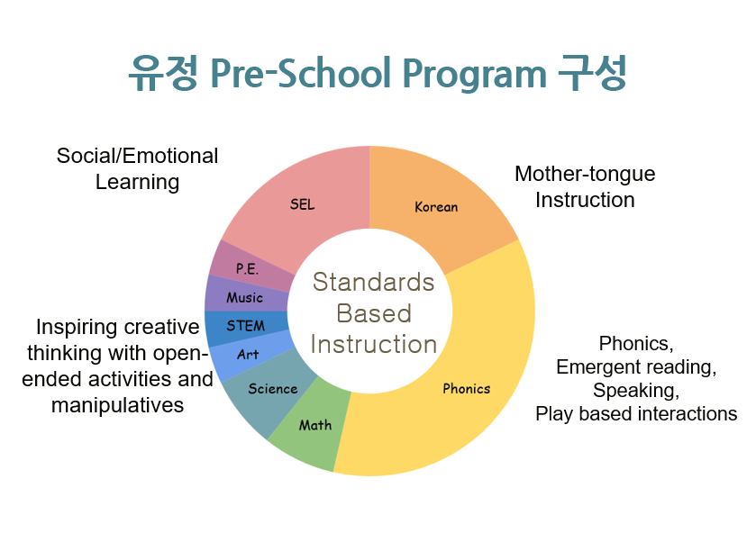 유정 Pre-school Program 구성